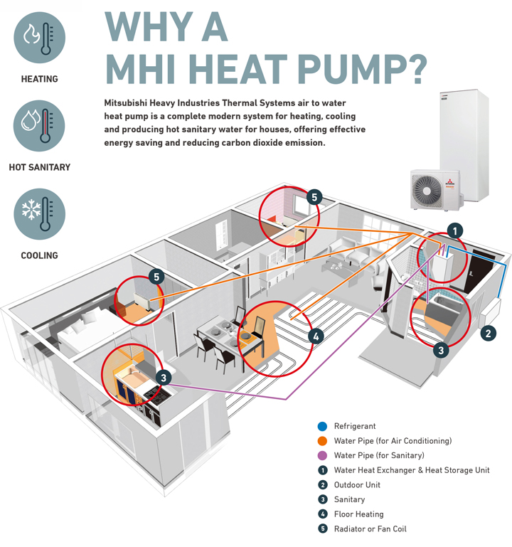 air to water heat pump (residential use) mitsubishi heavy Grundfos Pump Schematic air water heat circulation system is a excellent energy recycling system